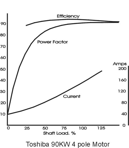Toshiba 90kw efficiency curves
